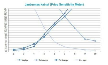 price-sensitivity-meter-rait-group